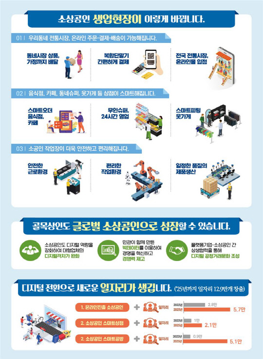 디지털 전통시장·스마트 상점 등 11만 '소상공인 생업현장 디지털화'로 변모